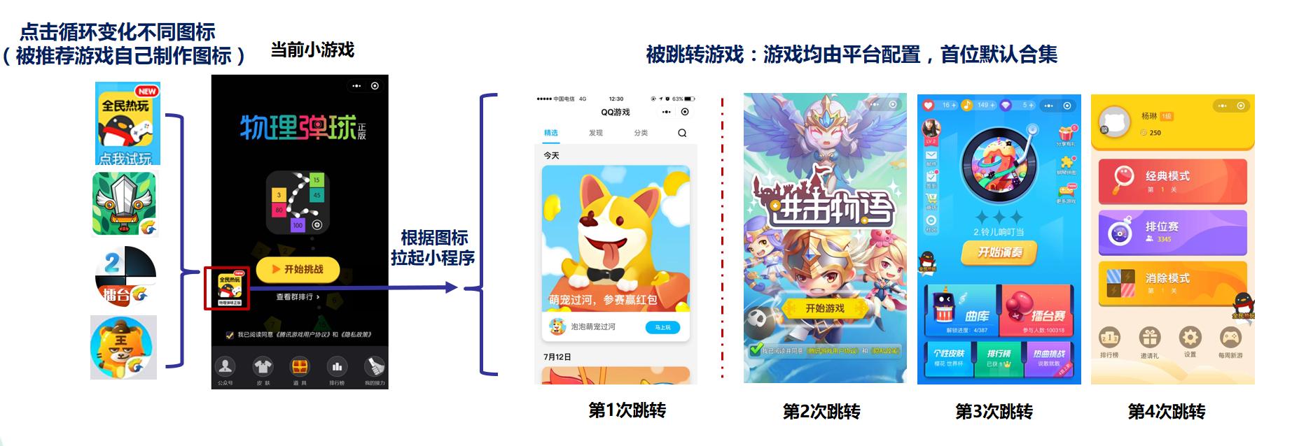 移动版QQgame大厅接入-QQ游戏合作商服务平台